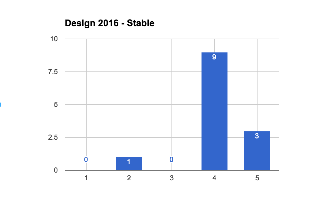 2016StableDesignCount.png