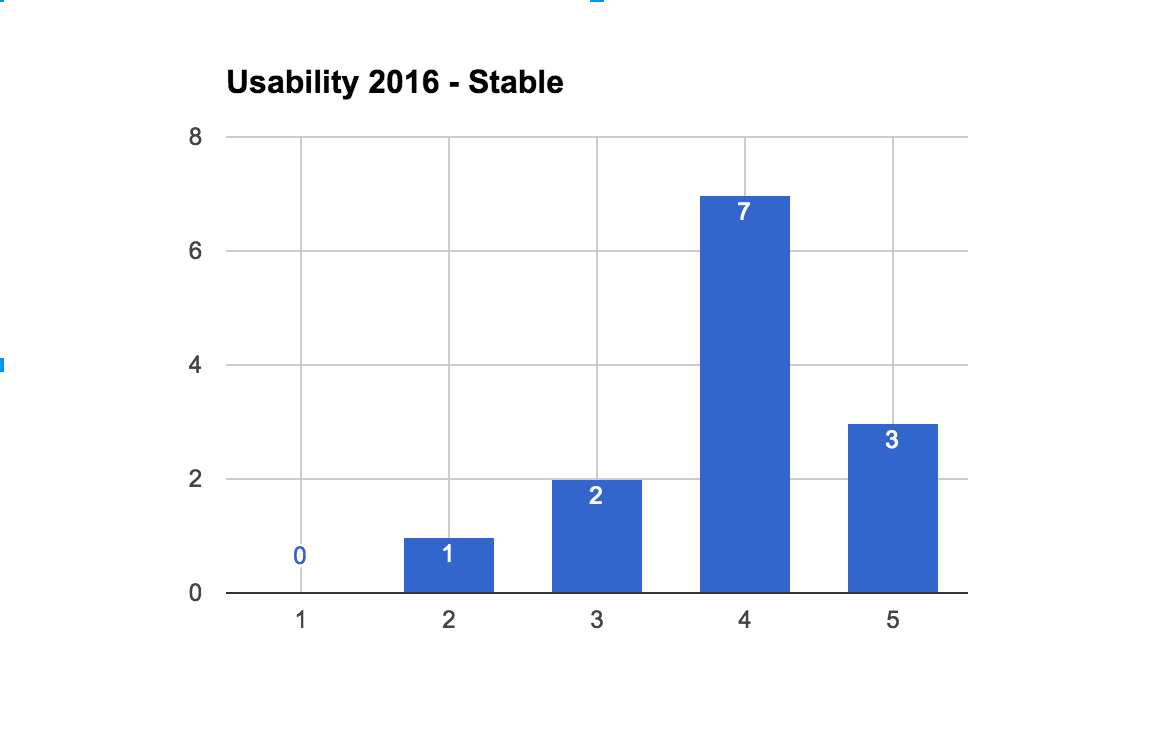 2016StableUsabilityCount.png