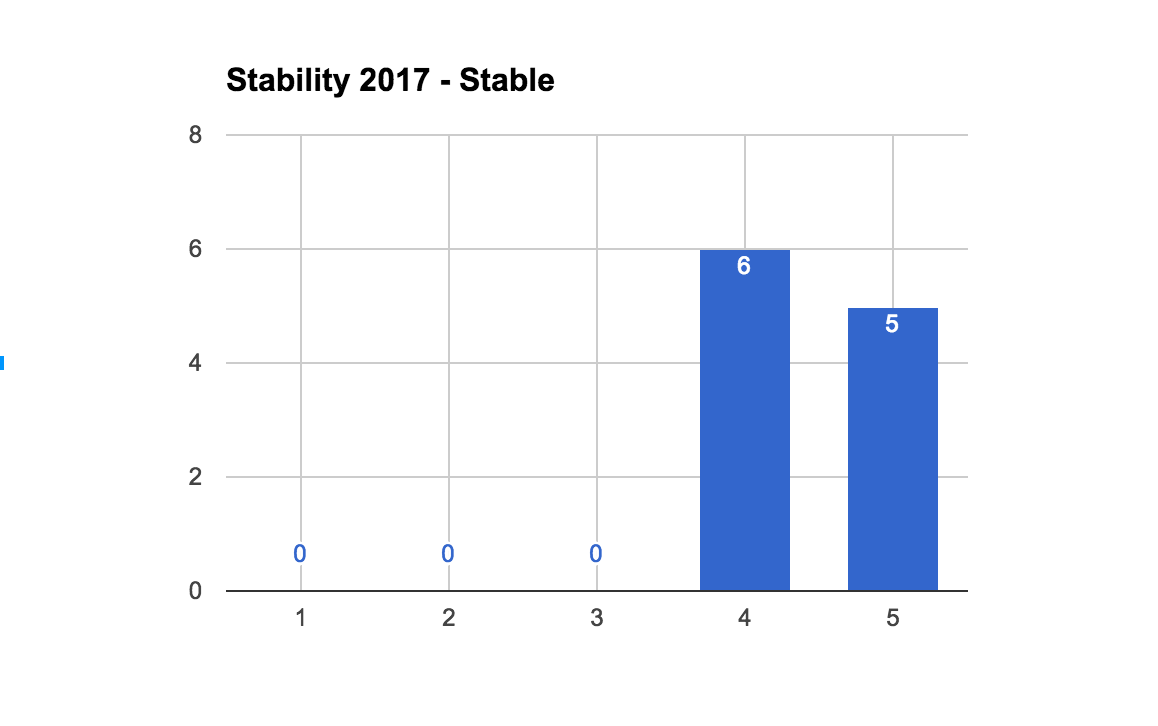 2017StableStabilityCount.png